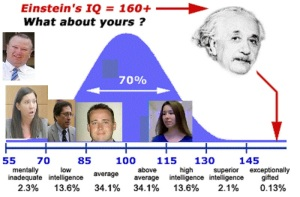 iq-bell-curve 2 new